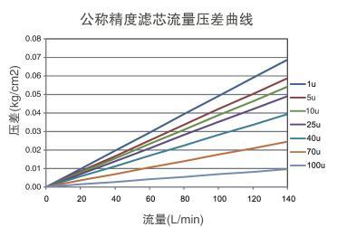 大流量折叠滤芯公称精度滤芯流量压差曲线.jpg