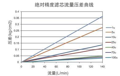 大流量折叠滤芯流量压差曲线.jpg