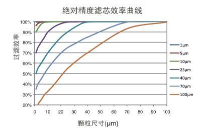 大流量折叠滤芯效率曲线.jpg