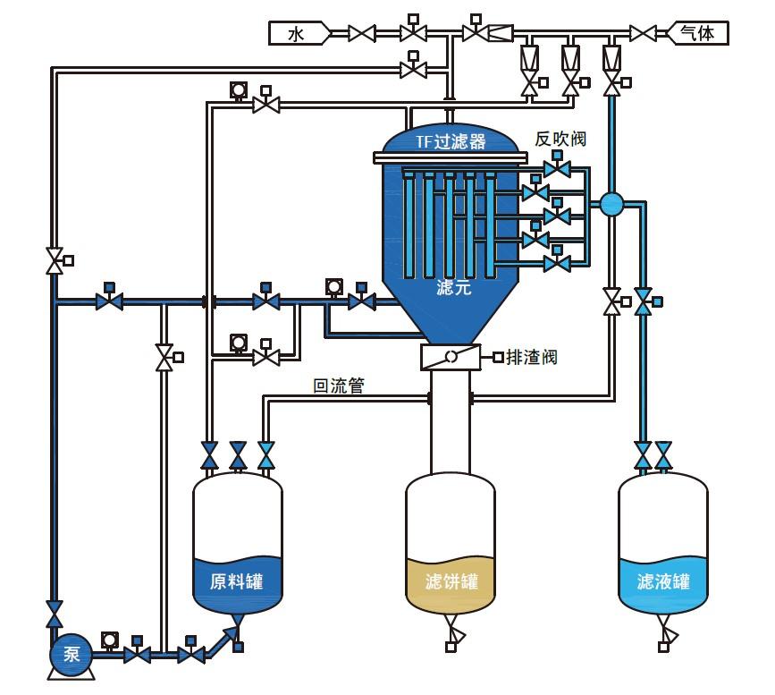 烛式过滤机过滤流程.JPG